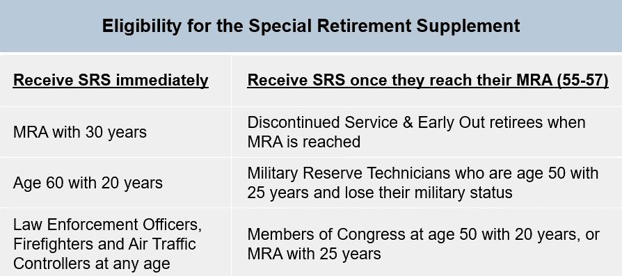 FERS Special Retirement Supplement Eligibility