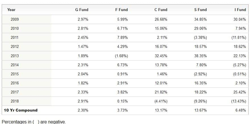 Individual Index Tsp Funds Annual Returns Comparison Past 5 Years