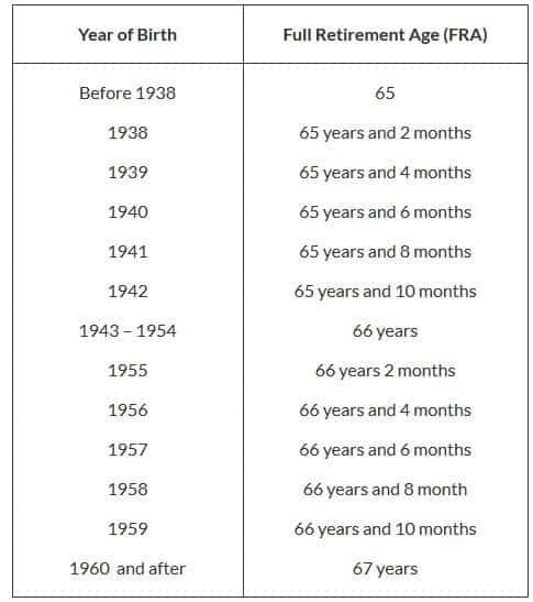 Social Security full retirement age