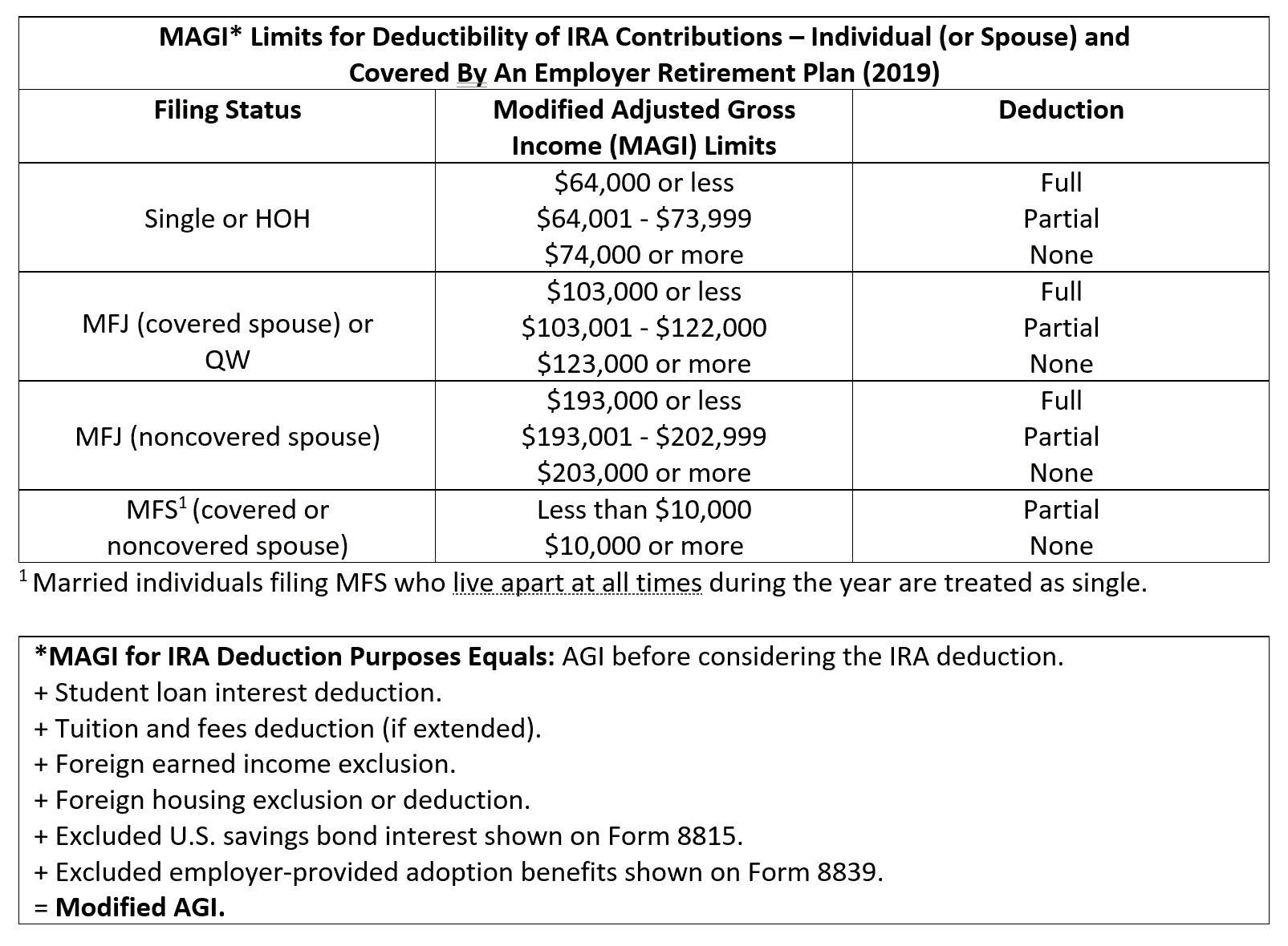 ira donation rules revenue limits