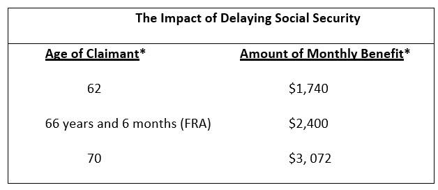 Impact of Delaying Social Security